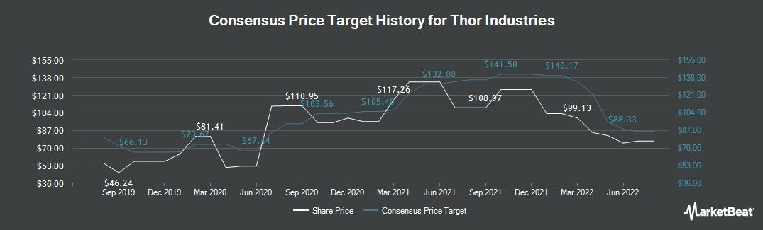 Price Target History for Thor Industries (NYSE:THO)