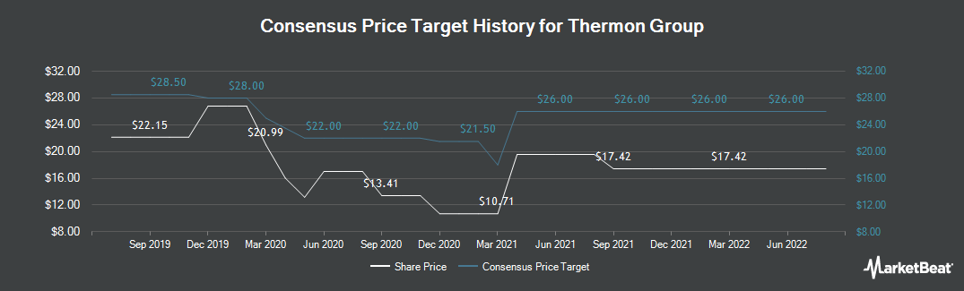 Price Target History for Thermon Group (NYSE:THR)