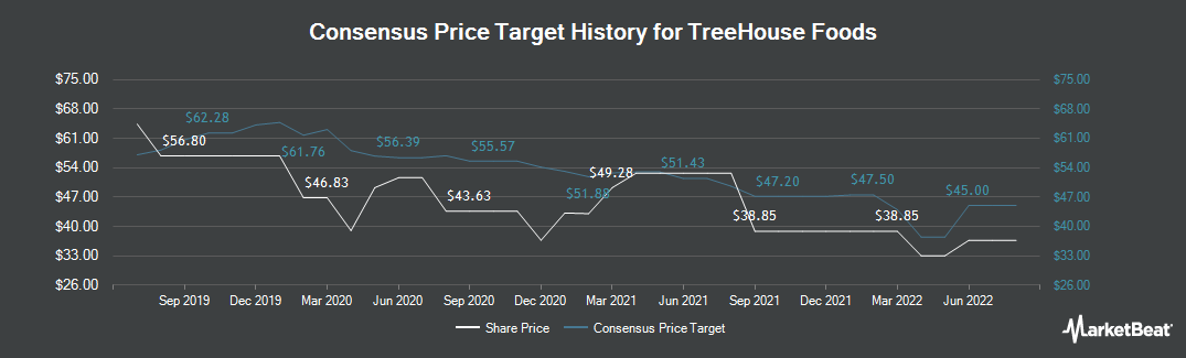 Price Target History for TreeHouse Foods (NYSE:THS)