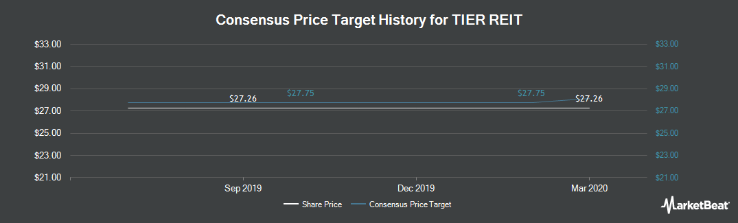 Price Target History for TIER REIT (NYSE:TIER)
