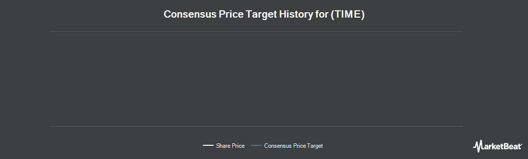 Price Target History for Time (NYSE:TIME)
