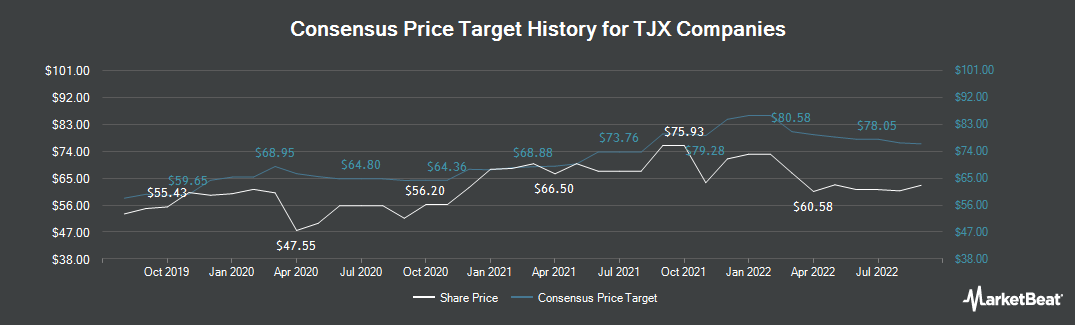 Price Target History for TJX Companies, Inc. (The) (NYSE:TJX)