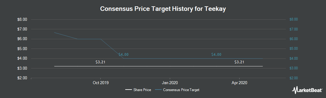 Price Target History for Teekay Corporation (NYSE:TK)