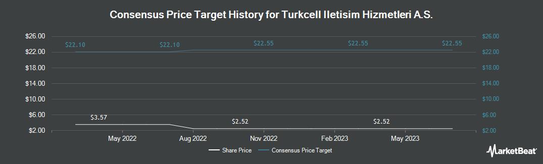 Price Target History for Turkcell Iletisim Hizmetleri A.S. (NYSE:TKC)