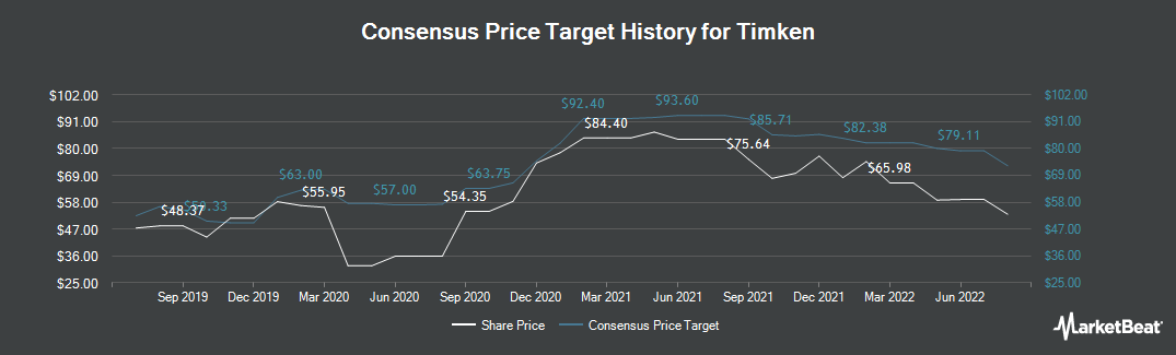 Price Target History for The Timken (NYSE:TKR)