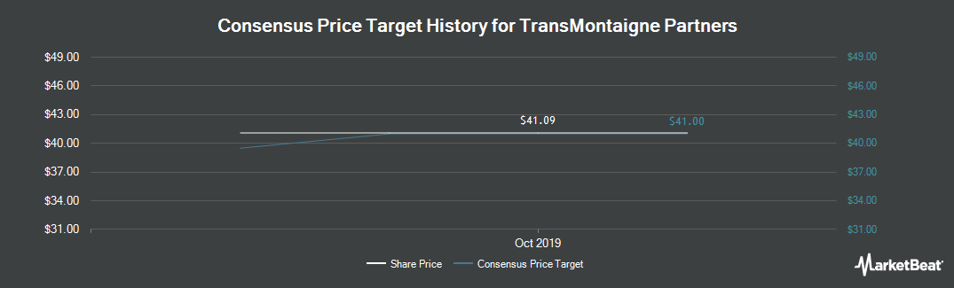 Price Target History for TransMontaigne (NYSE:TLP)