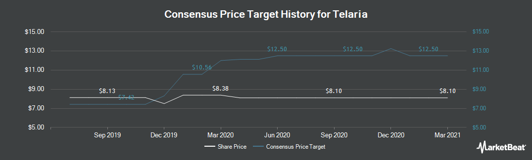 Price Target History for Tremor Video (NYSE:TLRA)