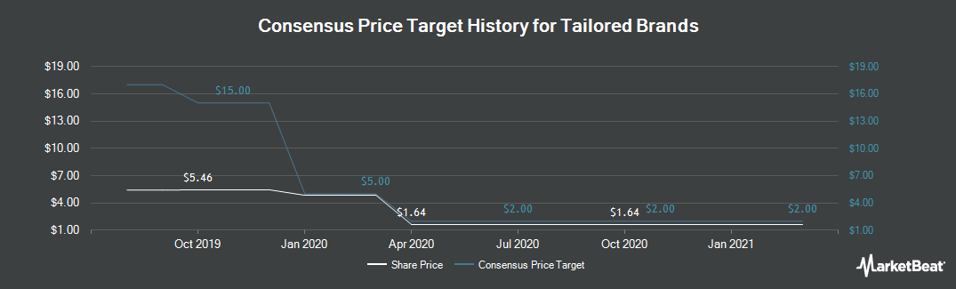 Price Target History for Tailored Brands (NYSE:TLRD)