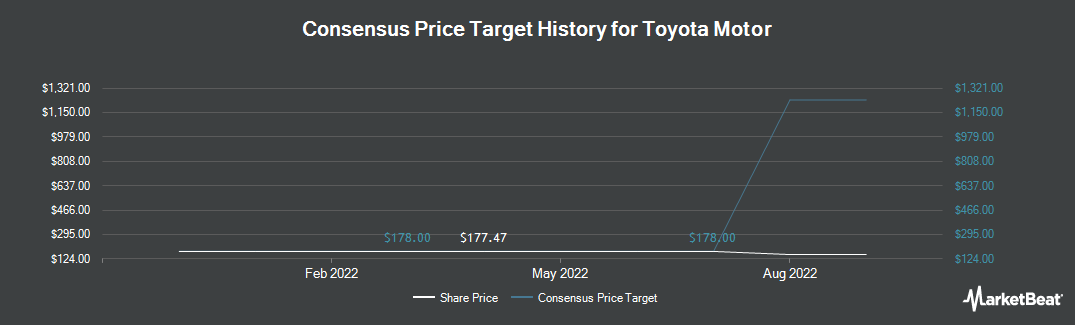 Price Target History for Toyota Motor Corp Ltd Ord (NYSE:TM)