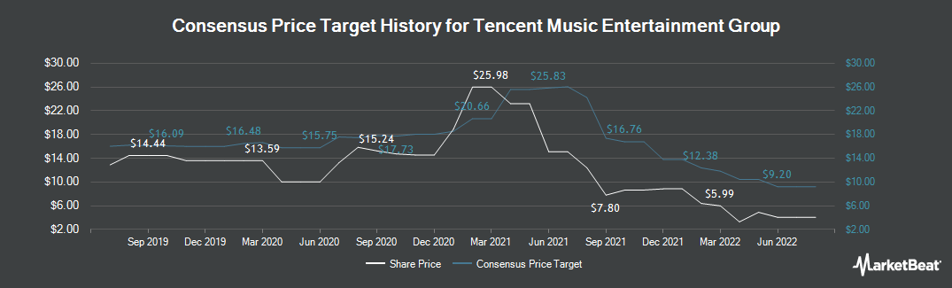 Price Target History for Tencent Music Entertainment Group (NYSE:TME)