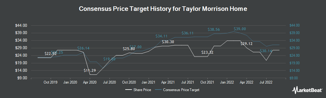 Price Target History for Taylor Morrison Home (NYSE:TMHC)
