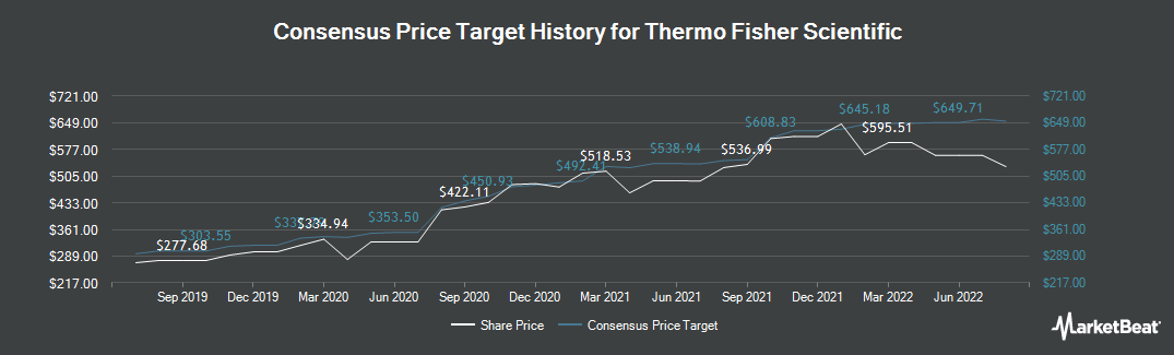 Price Target History for Thermo Fisher Scientific (NYSE:TMO)