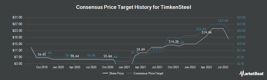 Price Target History for Timkensteel (NYSE:TMST)