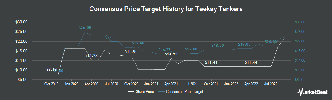 Price Target History for Teekay Tankers (NYSE:TNK)