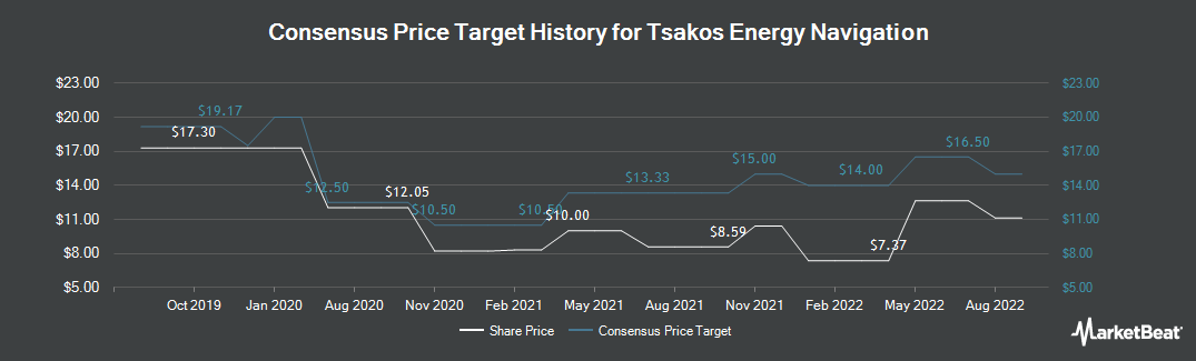 Price Target History for Tsakos Energy Navigation (NYSE:TNP)