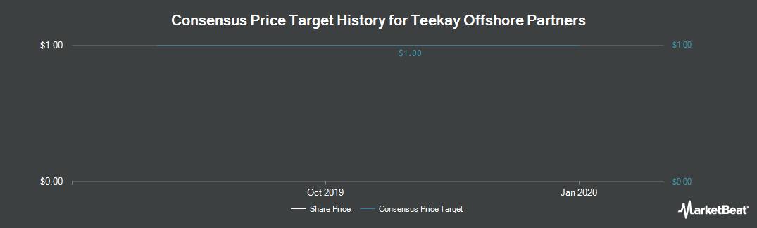 Price Target History for Teekay Offshore Partners (NYSE:TOO)