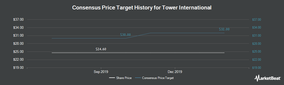 Price Target History for Tower International (NYSE:TOWR)