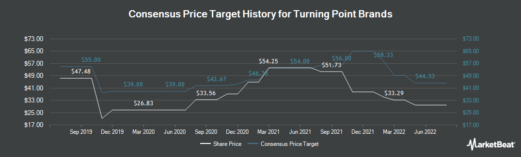 Price Target History for Turning Point Brands (NYSE:TPB)