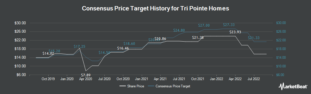 Price Target History for TRI Pointe Group (NYSE:TPH)