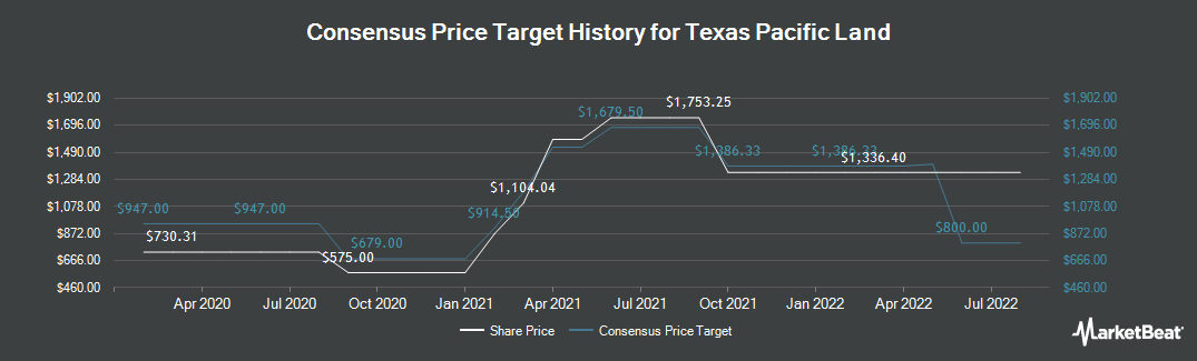 Price Target History for Texas Pacific Land Trust (NYSE:TPL)
