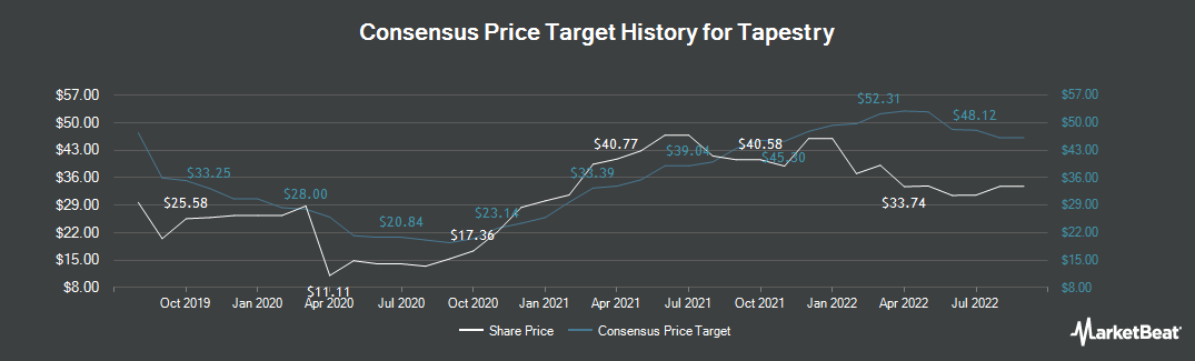 Price Target History for Tapestry (NYSE:TPR)