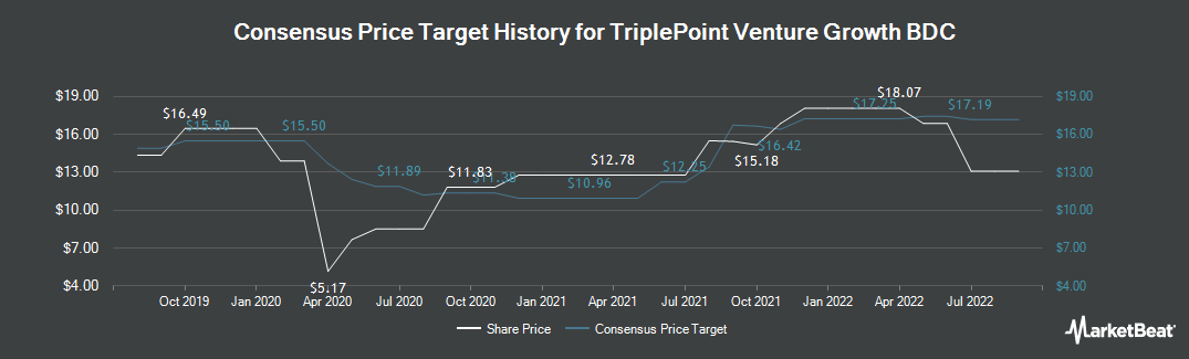 Price Target History for TriplePoint Venture Growth BDC Corp. (NYSE:TPVG)