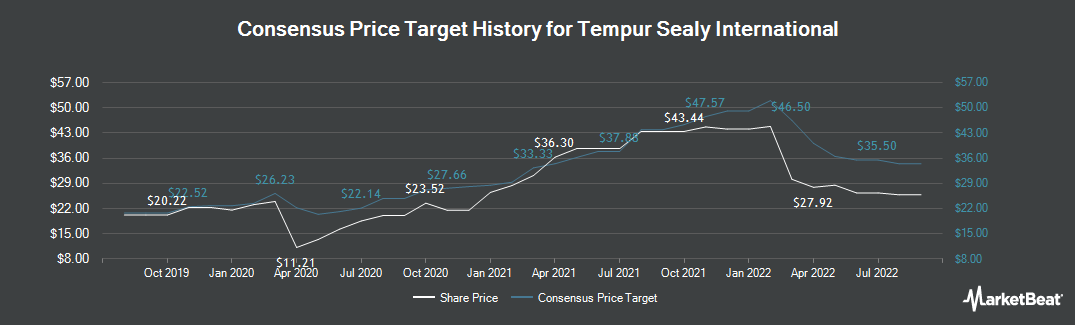 Price Target History for Tempur Sealy International (NYSE:TPX)