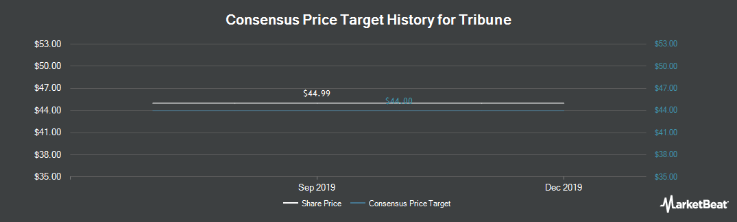 Price Target History for Tribune Media (NYSE:TRCO)