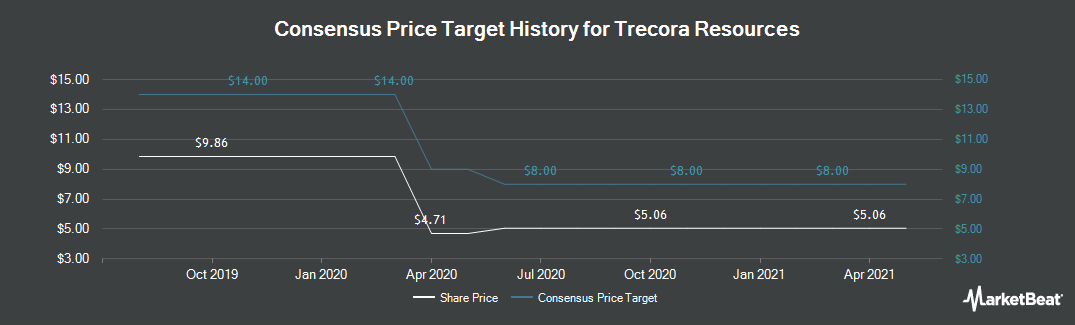 Price Target History for Trecora Resources (NYSE:TREC)