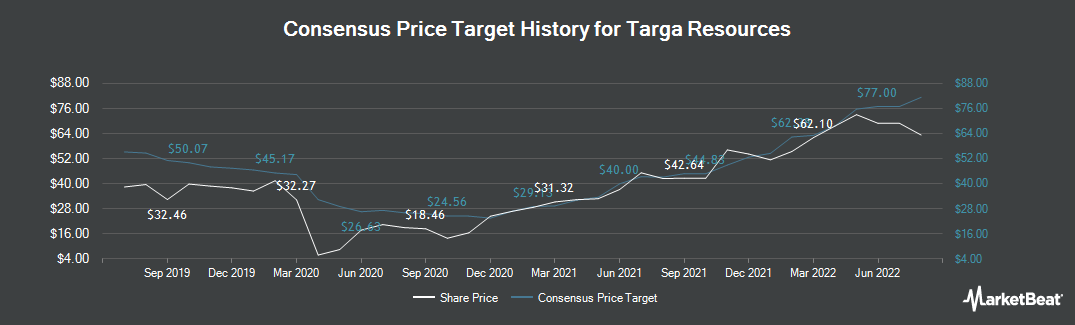 Price Target History for Targa Resources (NYSE:TRGP)