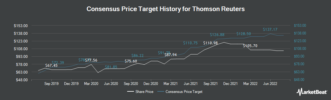 Price Target History for Thomson Reuters (NYSE:TRI)