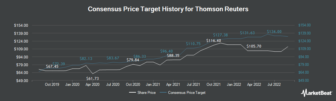 Price Target History for Thomson Reuters Corp (NYSE:TRI)