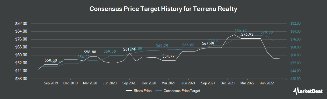 Price Target History for Terreno Realty (NYSE:TRNO)