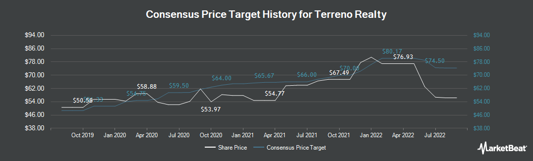 Price Target History for Terreno Realty Corporation (NYSE:TRNO)