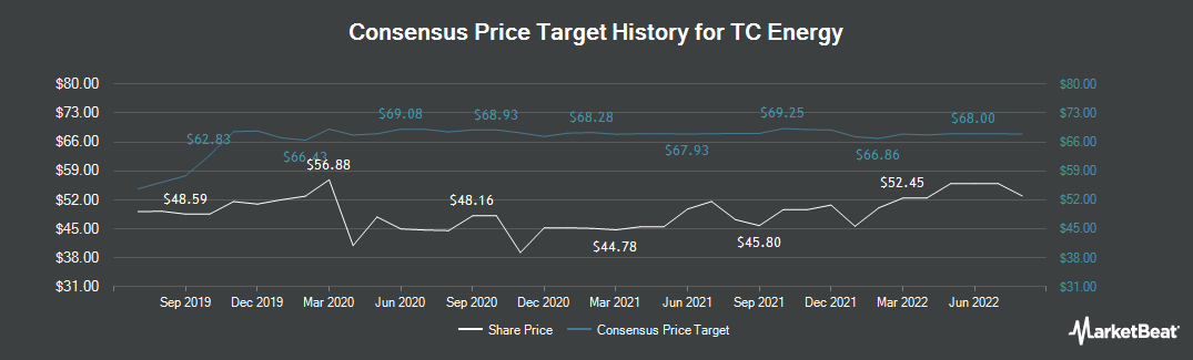 Price Target History for TransCanada (NYSE:TRP)