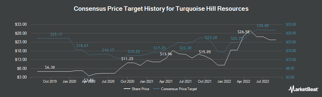 Price Target History for Turquoise Hill Resources (NYSE:TRQ)