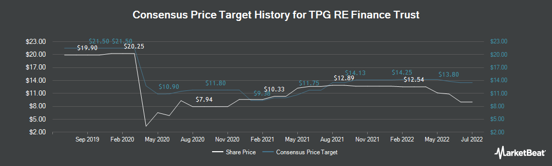 Price Target History for TPG RE Finance Trust (NYSE:TRTX)