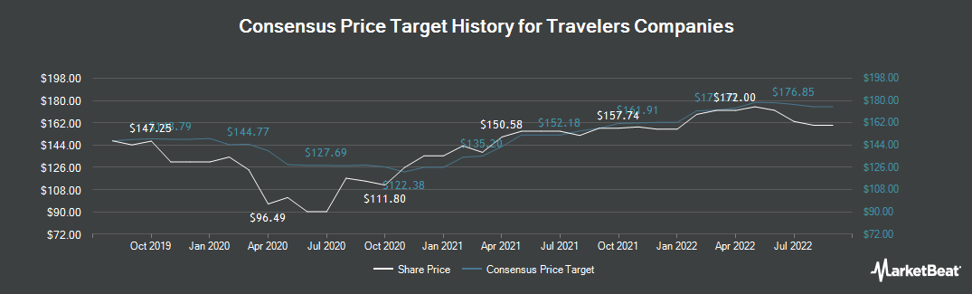 Price Target History for Travelers Companies (NYSE:TRV)
