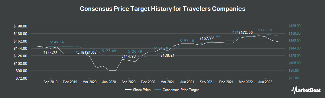 Price Target History for The Travelers Companies (NYSE:TRV)