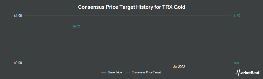 Price Target History for Tanzanian Royalty Exploration Corp (NYSE:TRX)