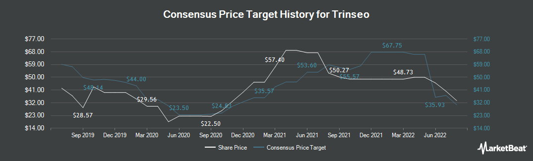Price Target History for Trinseo S.A. (NYSE:TSE)