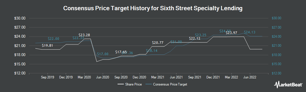 Price Target History for TPG Specialty Lending (NYSE:TSLX)