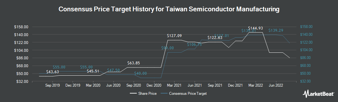 Price Target History for Taiwan Semiconductor Manufacturing Company (NYSE:TSM)