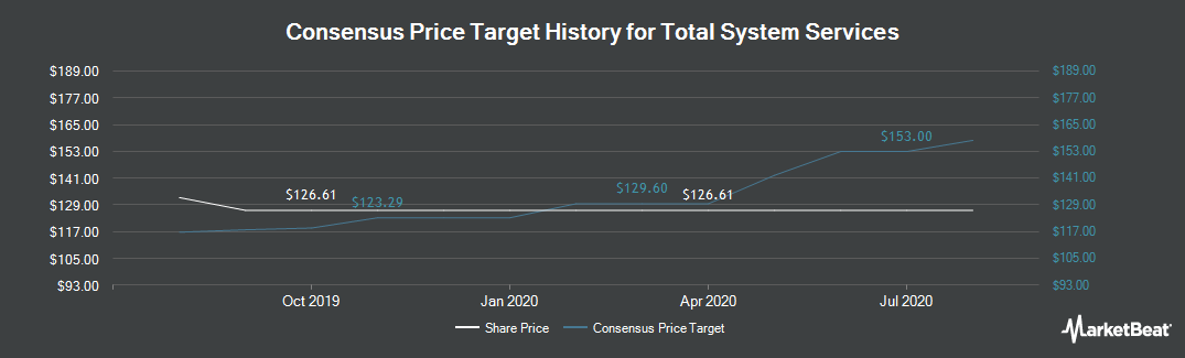 Price Target History for Total System Services (NYSE:TSS)