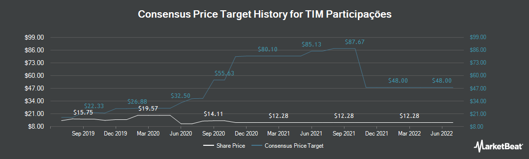 Price Target History for TIM Participacoes (NYSE:TSU)