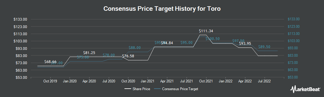 Price Target History for Toro (NYSE:TTC)