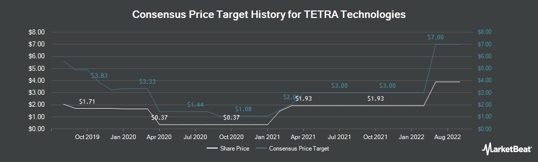 Price Target History for Tetra Technologies (NYSE:TTI)