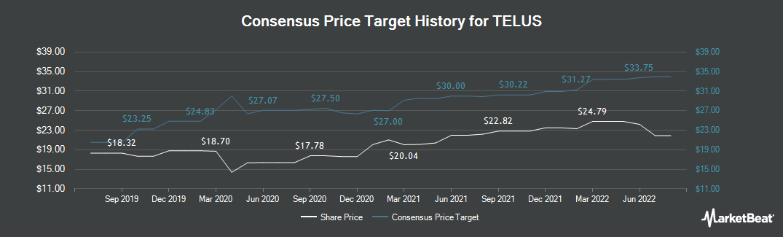 Price Target History for TELUS Corporation (NYSE:TU)