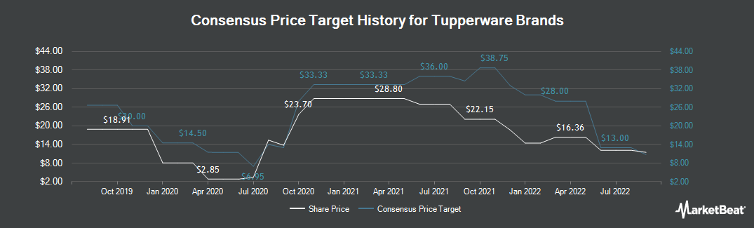 Price Target History for Tupperware Brands (NYSE:TUP)
