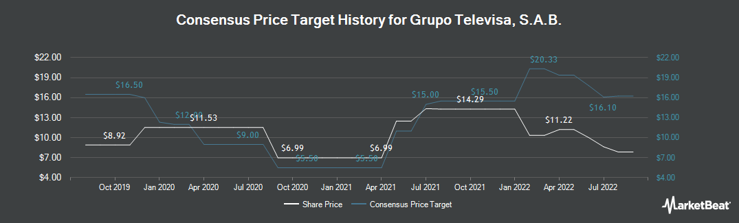 Price Target History for Televisa (NYSE:TV)
